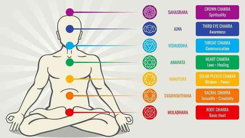 Los siete Chakras y sus colores